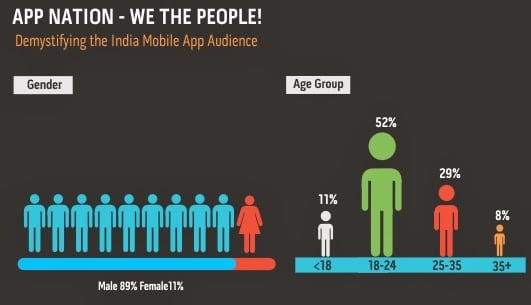 Infographic showing Social Mobile Apps Penetration in India