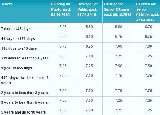 SBI FD Interest Rates