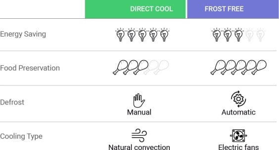 Direct Cool vs Frost Free Refrigerators