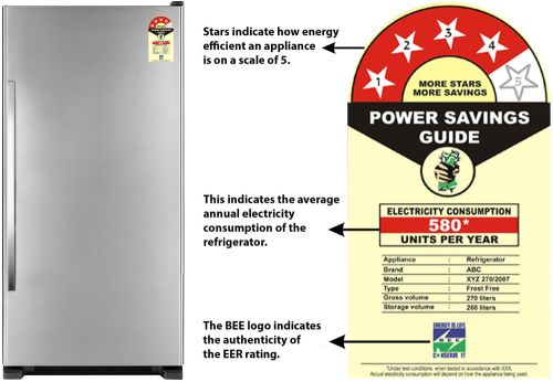 Energy Ratings of Refrigerator